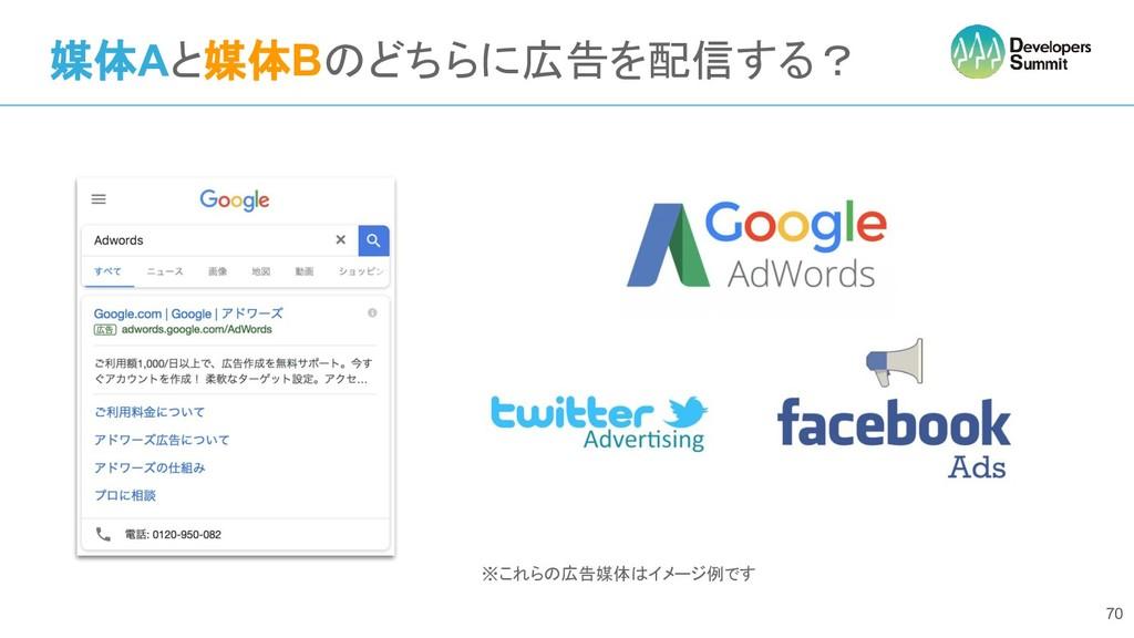媒体Aと媒体Bのどちらに広告を配信する? 70 ※これらの広告媒体はイメージ例です