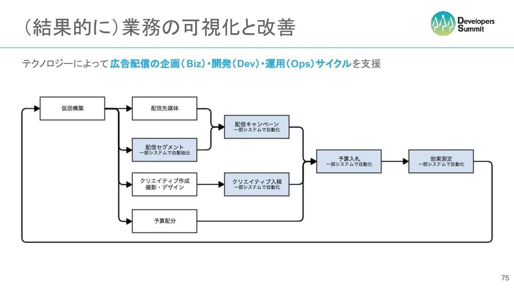 (結果的に)業務の可視化と改善 テクノロジーによって 広告配信の企画(Biz)・開発(Dev)...