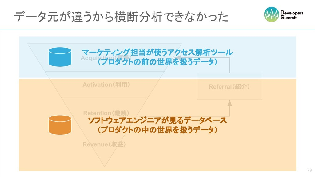 あああ Referral(紹介) Acquisition(獲得) Activation(利用)...