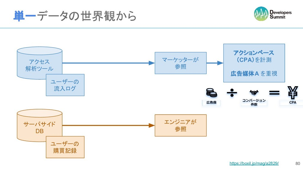 単一データの世界観から 80 アクセス 解析ツール サーバサイド DB ユーザーの 流入ログ ...