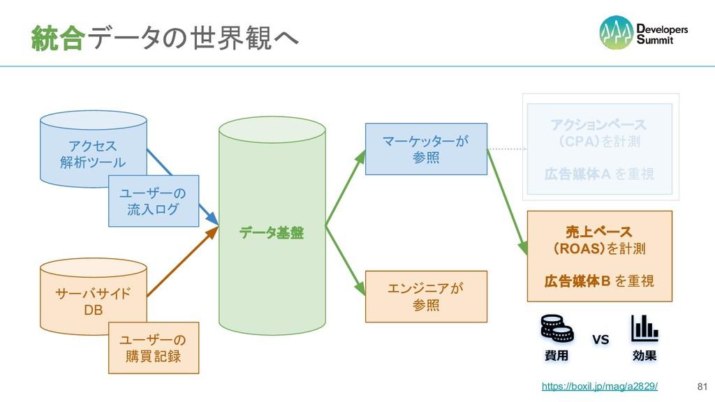 統合データの世界観へ 81 アクセス 解析ツール サーバサイド DB ユーザーの 購買記録 エ...