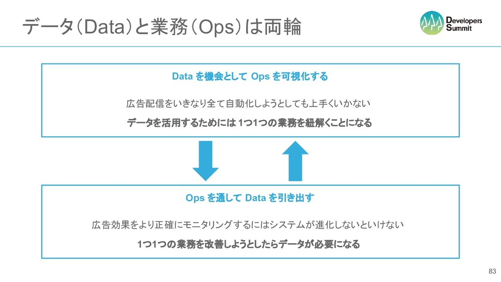データ(Data)と業務(Ops)は両輪 83 Data を機会として Ops を可視化する ...