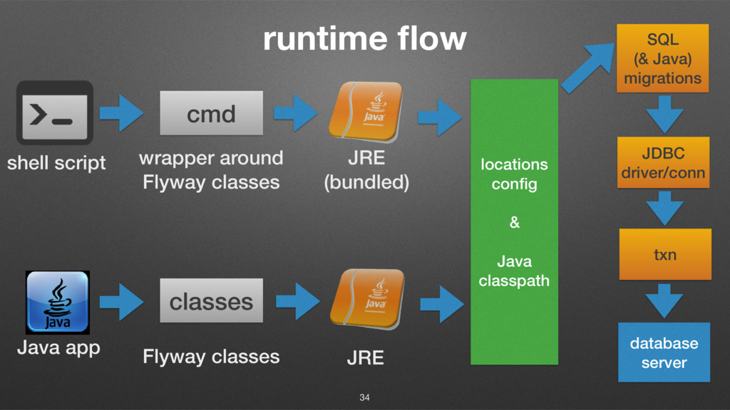 runtime flow 34 Java app shell script cmd wrappe...