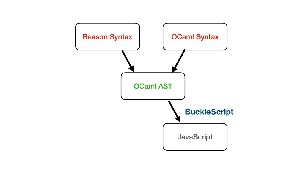 Reason Syntax OCaml Syntax OCaml AST JavaScript...