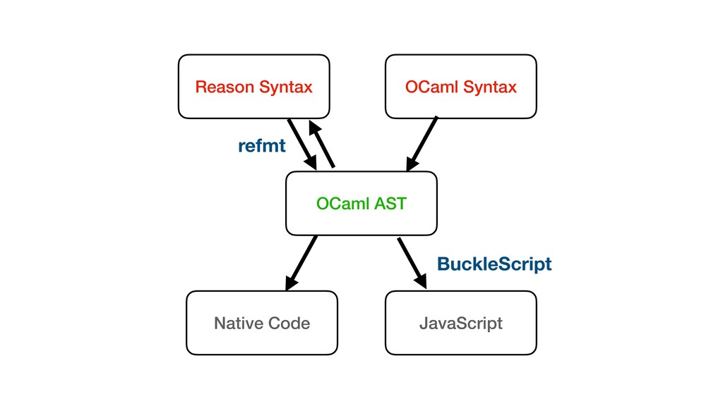 Reason Syntax OCaml Syntax OCaml AST Native Cod...