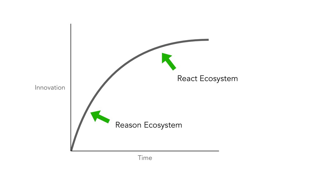 Time Innovation React Ecosystem Reason Ecosystem