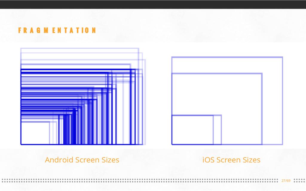 27/69 FRAGMENTATION Android Screen Sizes iOS Sc...