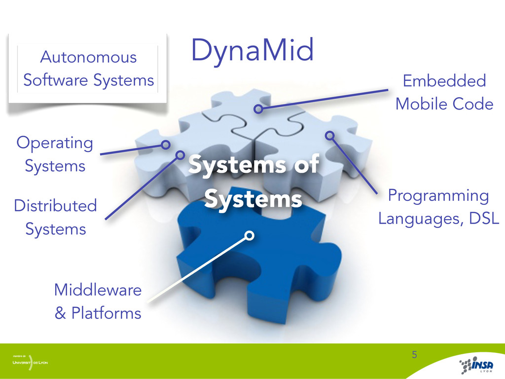 DynaMid 5 Autonomous Software Systems Operating...
