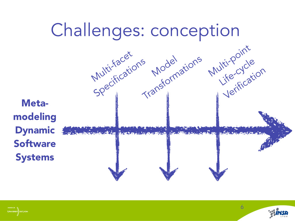 Challenges: conception 6 Meta- modeling Dynamic...