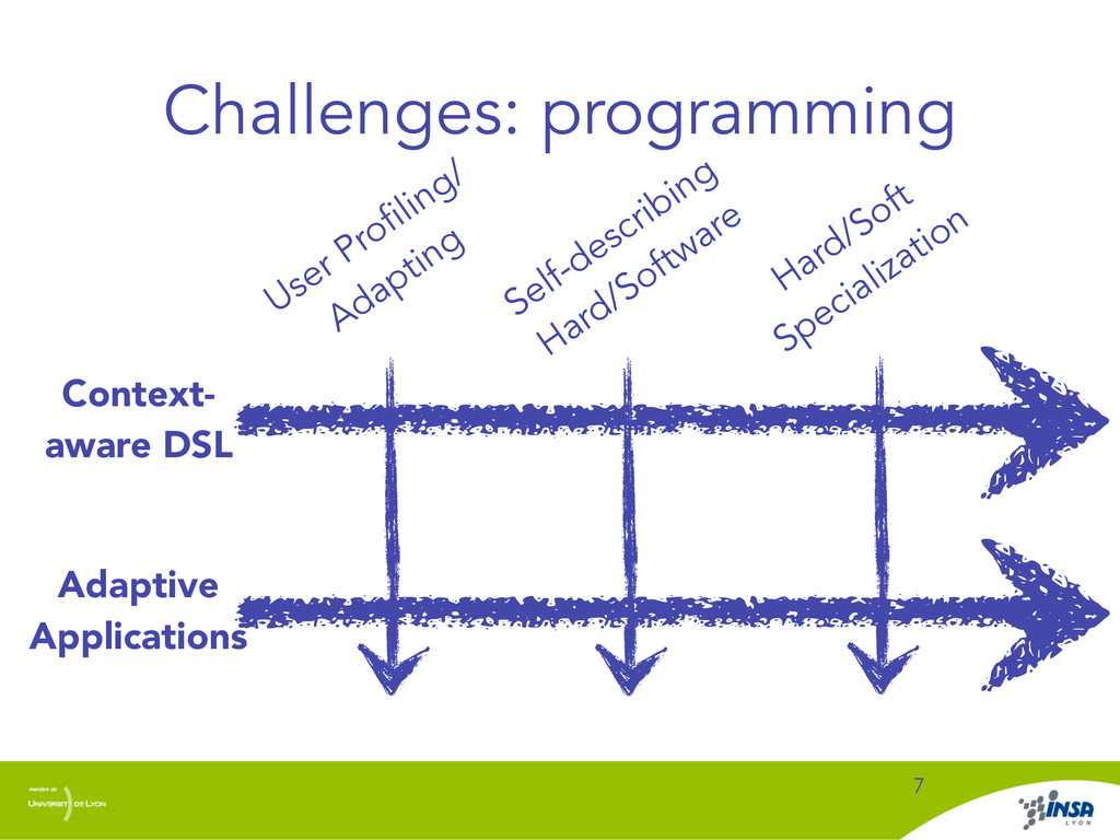 Challenges: programming 7 Context- aware DSL Us...