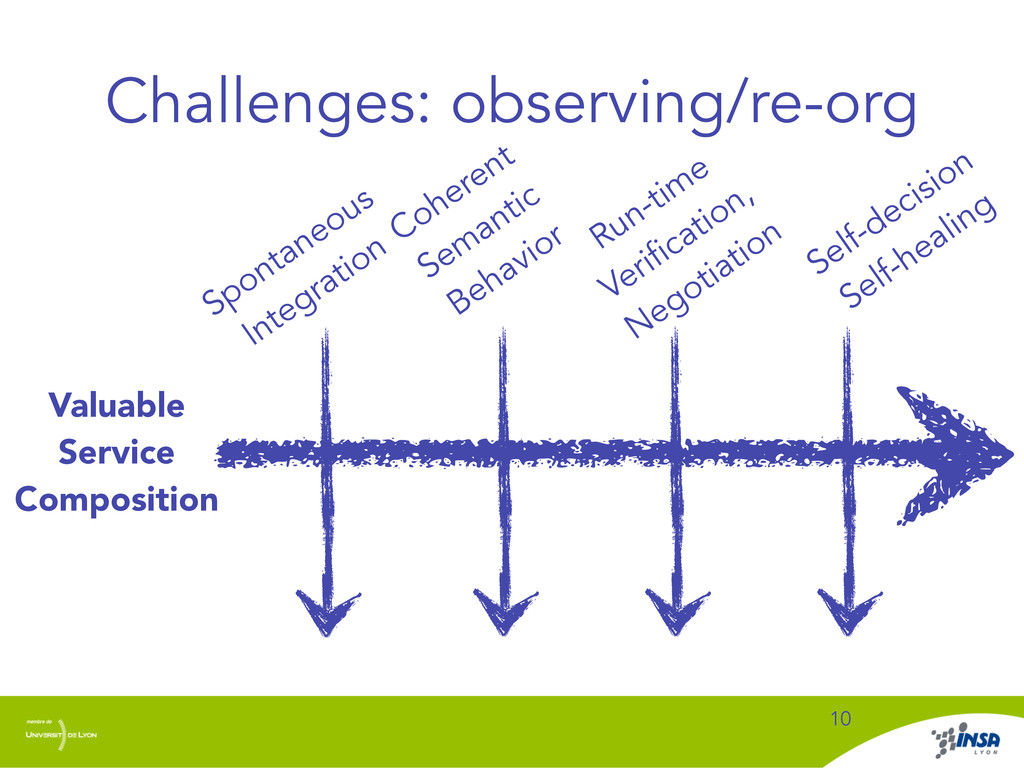 Challenges: observing/re-org 10 Valuable Servic...