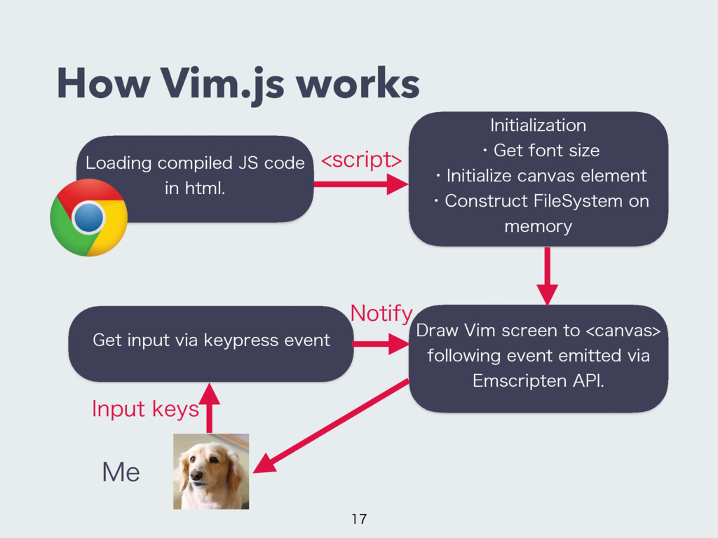 How Vim.js works  -PBEJOHDPNQJMFE+4DPEF J...