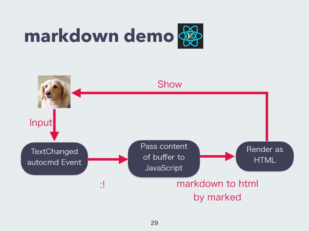 markdown demo  3FOEFSBT )5.- 1BTTDPOUFOU ...