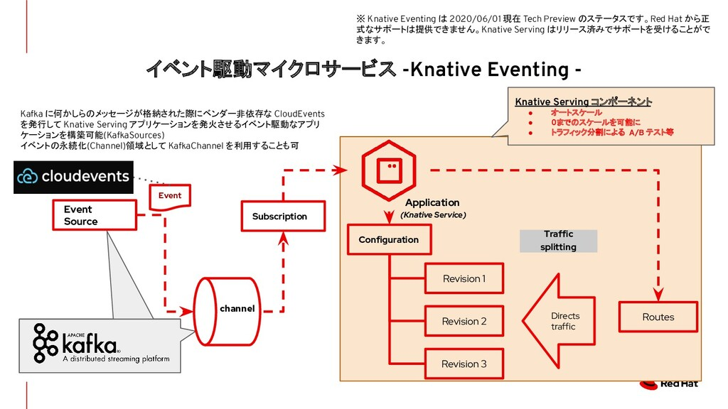 イベント駆動マイクロサービス -Knative Eventing - Configuratio...