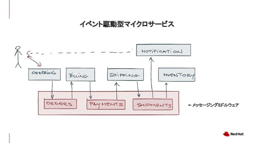 イベント駆動型マイクロサービス ← メッセージングミドルウェア
