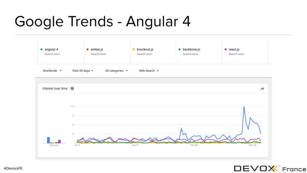 #DevoxxFR Google Trends - Angular 4