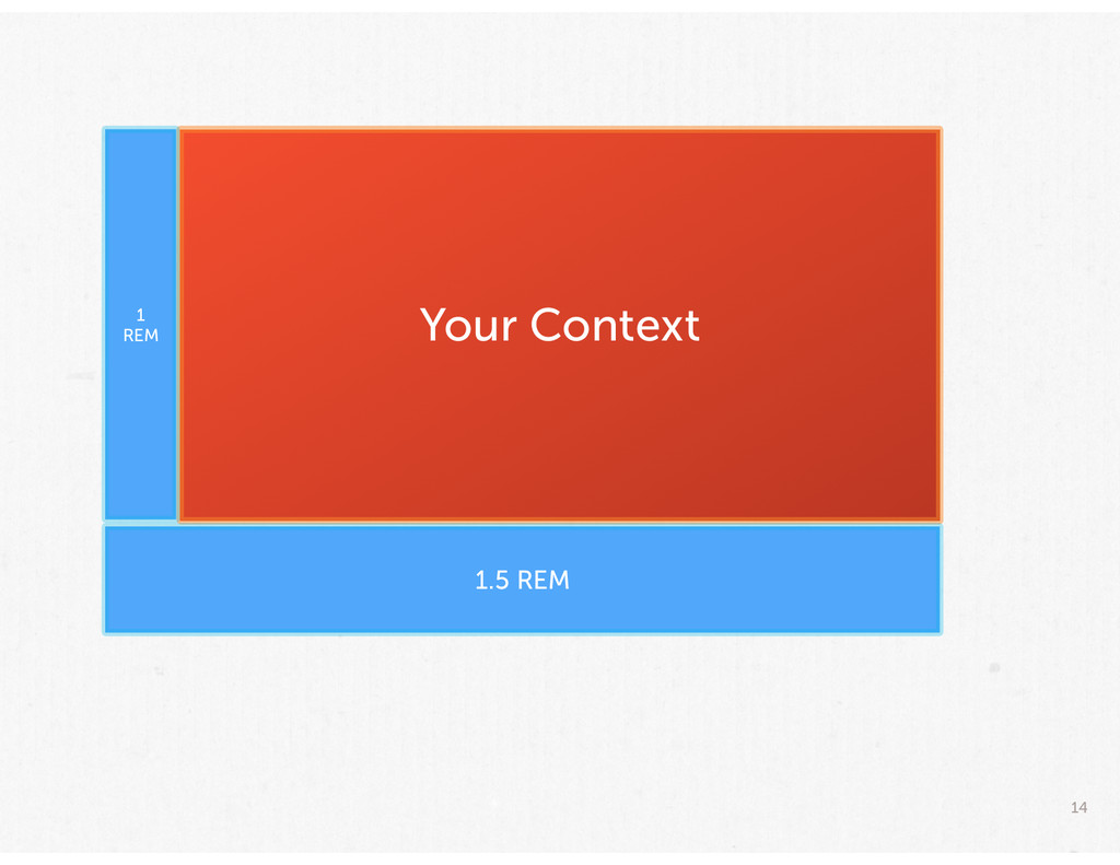 14 Your Context 1 REM 1.5 REM