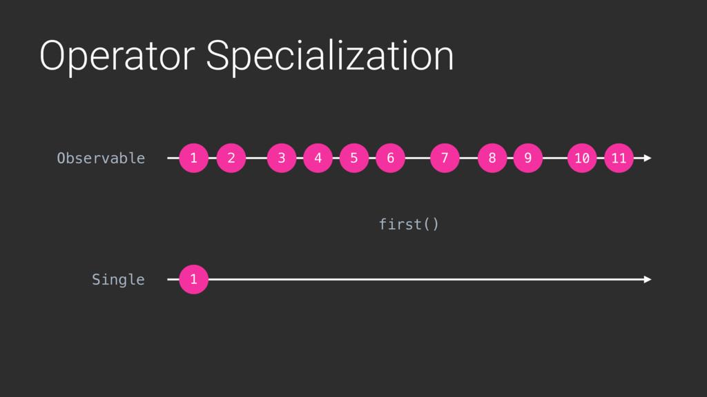 Operator Specialization 1 2 3 4 5 6 7 8 9 10 11...