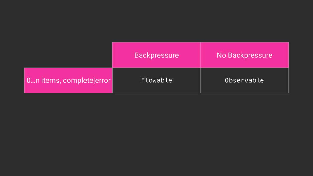 Backpressure No Backpressure 0…n items, complet...