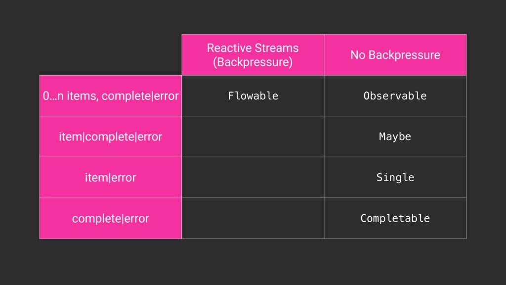 Reactive Streams (Backpressure) No Backpressure...