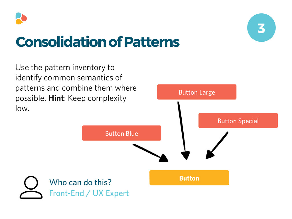 Consolidation of Patterns Use the pattern inven...
