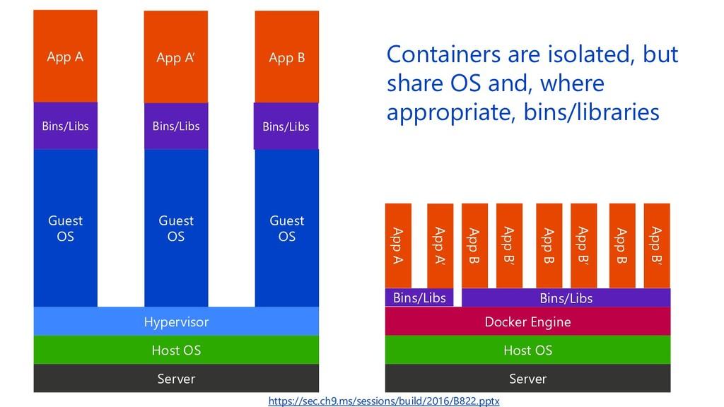 Server Host OS Hypervisor Server Host OS Docker...