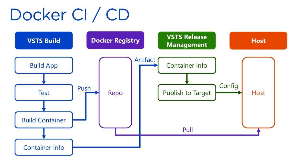 VSTS Build VSTS Release Management Docker Regis...