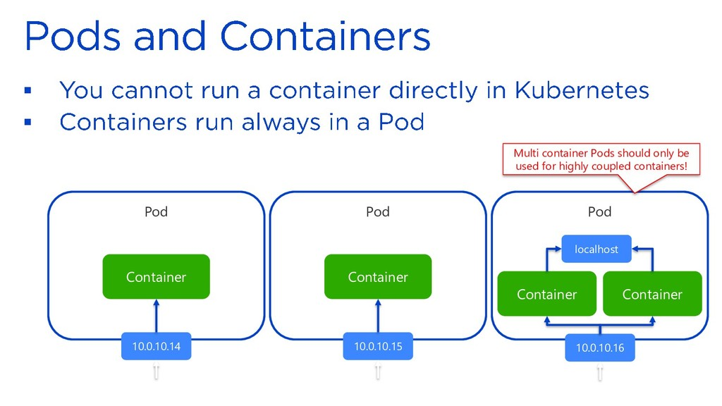 ▪ ▪ Pod Container Pod Container Container 10.0....