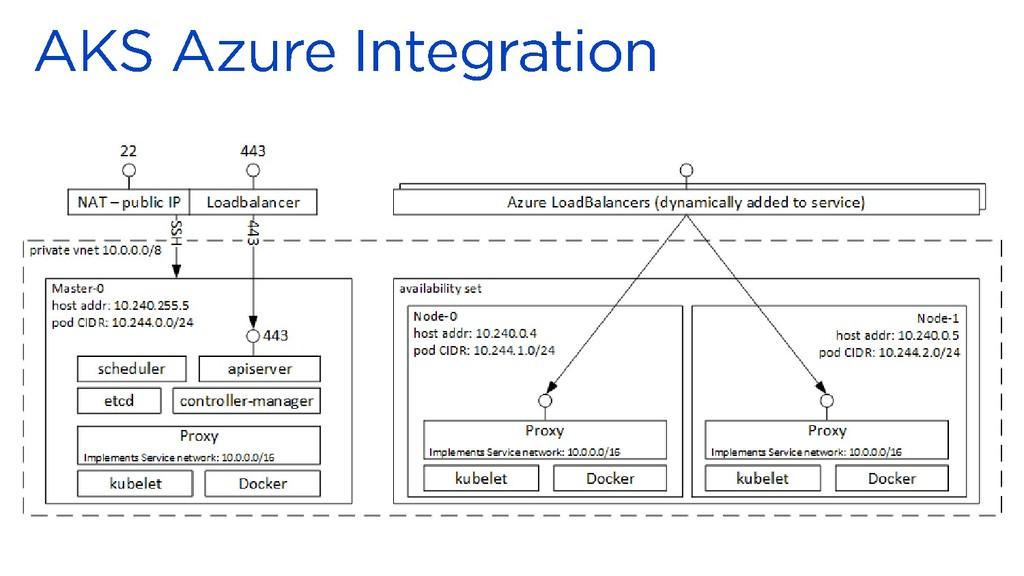 https://docs.microsoft.com/en-us/azure/containe...