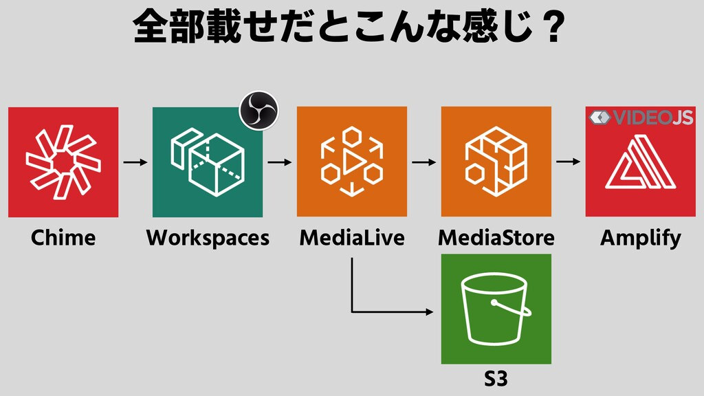 Chime Workspaces MediaLive MediaStore Amplify S...