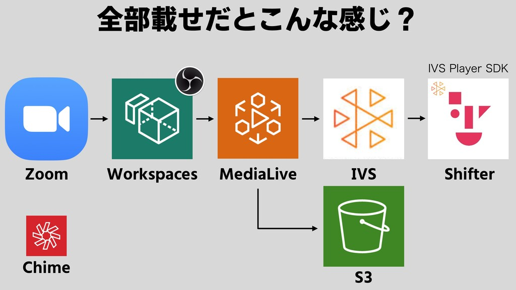 Zoom Workspaces MediaLive IVS Shifter S3 全部載せだと...