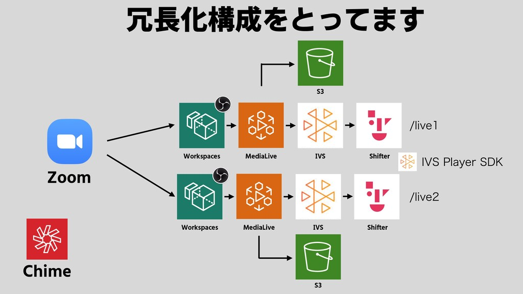 Zoom 冗長化構成をとってます Chime Workspaces MediaLive IVS...
