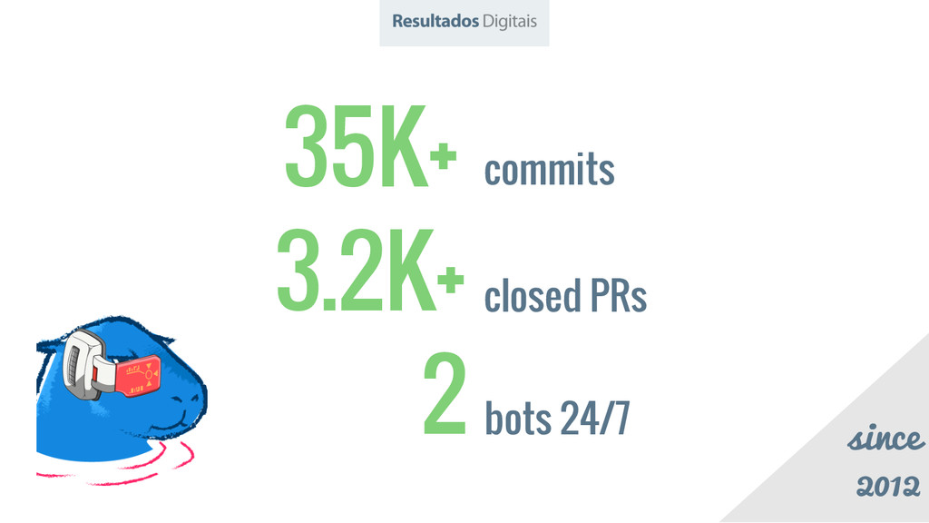 35K+ commits 3.2K+ closed PRs 2 bots 24/7 since...