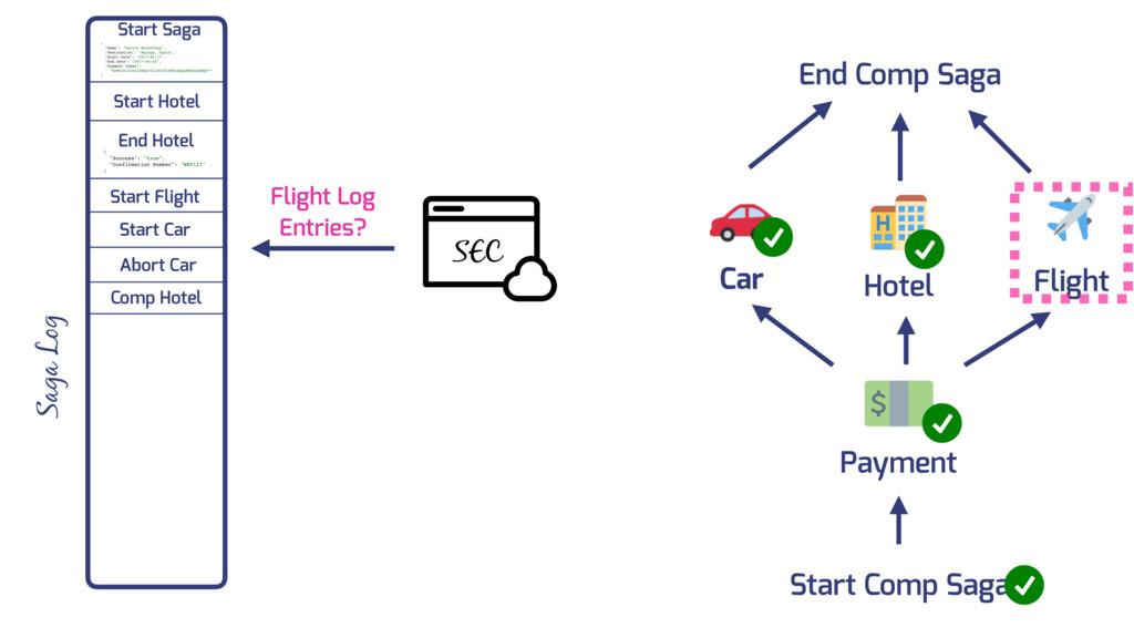 Car Flight Hotel Payment Saga Log Start Saga SE...
