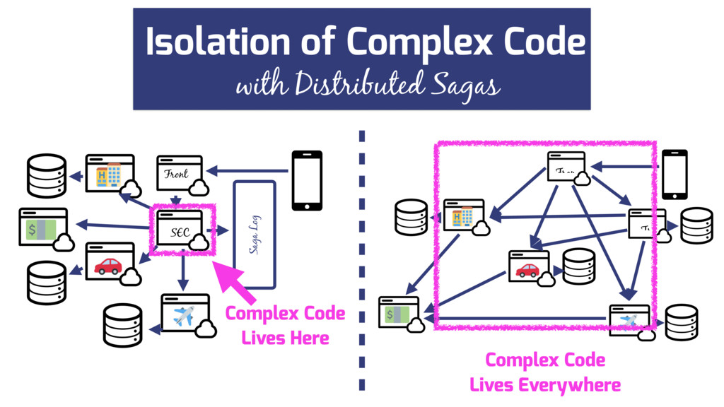 with Distributed Sagas Isolation of Complex Cod...
