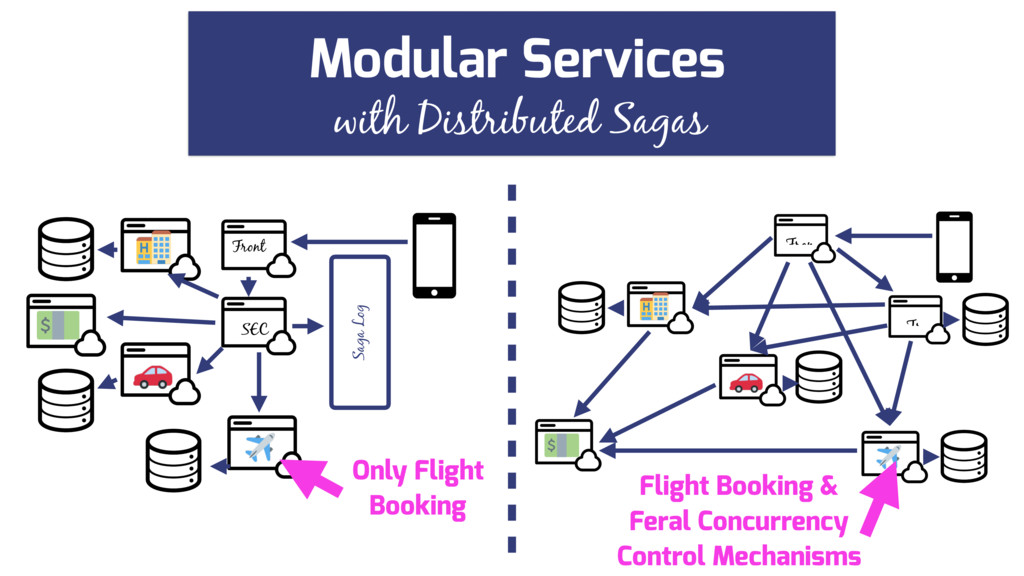 Fron Tr with Distributed Sagas Modular Services...