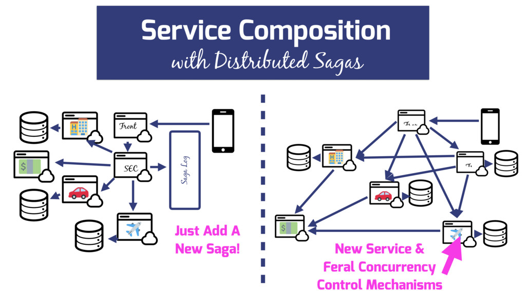 Fron Tr with Distributed Sagas Service Composit...