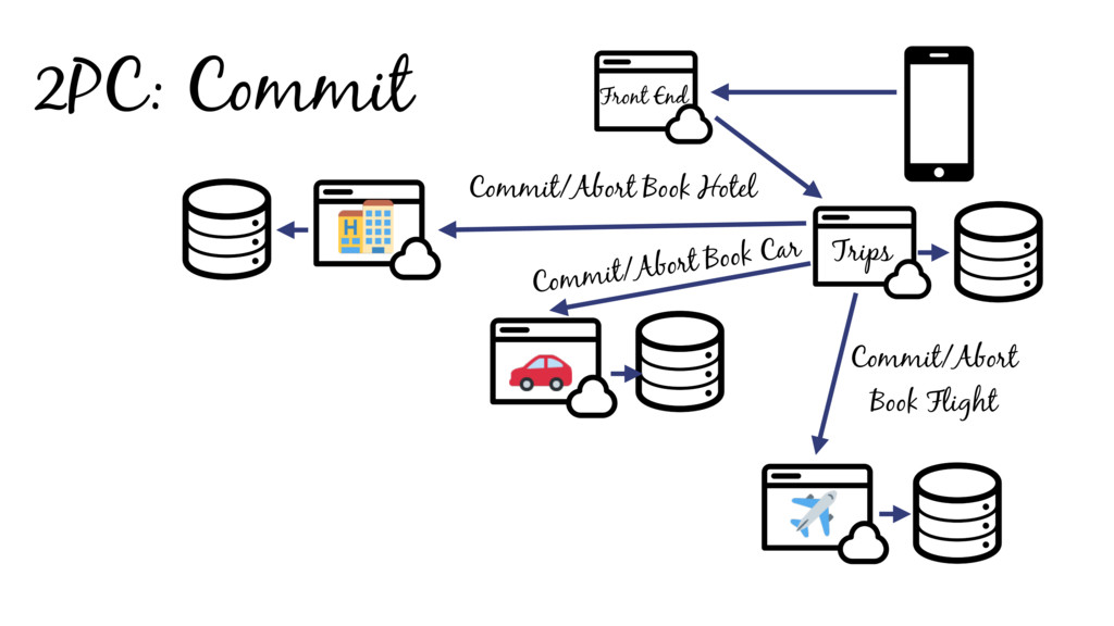 2PC: Commit Front End Trips Commit/Abort Book H...