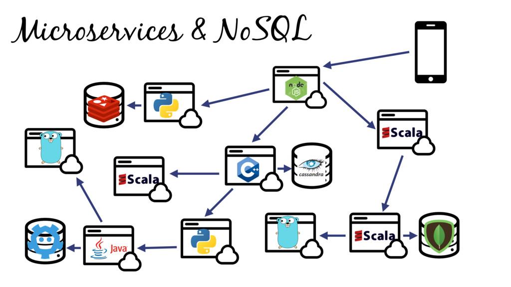 Microservices & NoSQL
