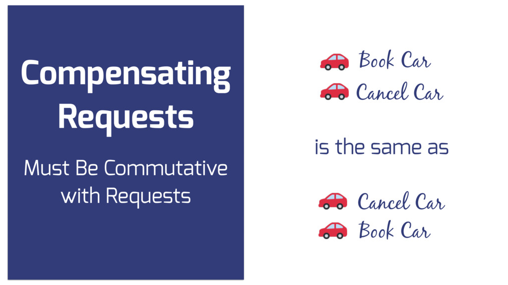 Compensating Requests Must Be Commutative with ...