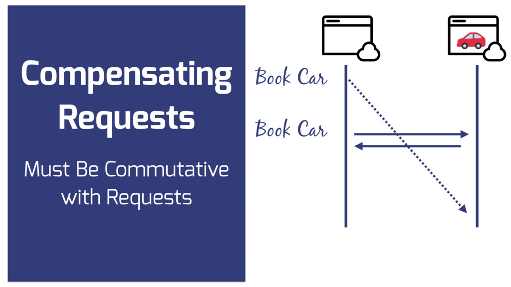 Compensating Requests Book Car Book Car Must Be...