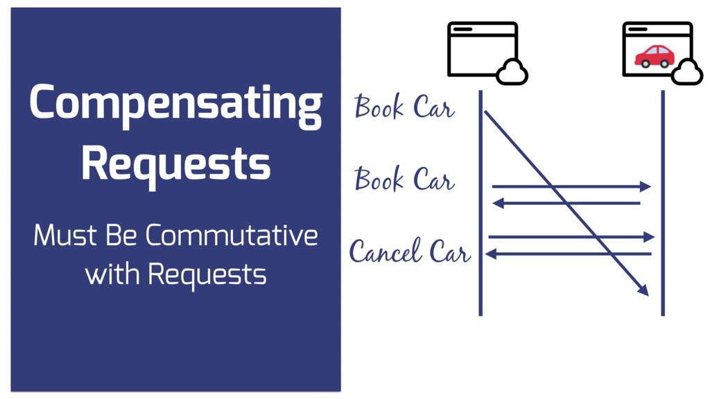 Compensating Requests Book Car Book Car Cancel ...