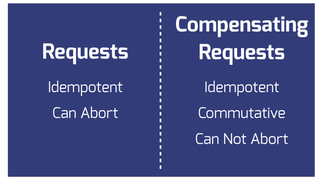 Compensating Requests Requests Idempotent Idemp...