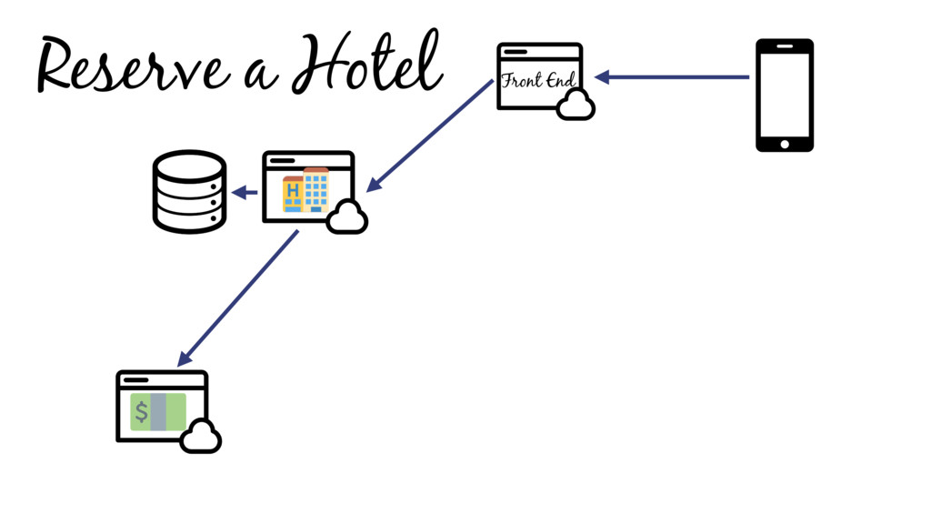 Reserve a Hotel Front End