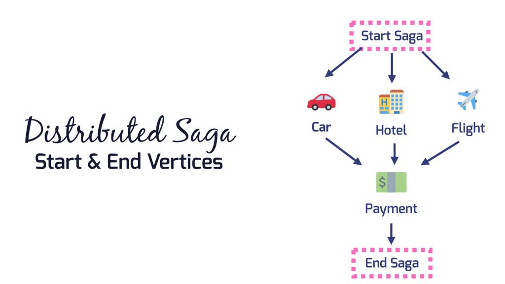 Start & End Vertices Distributed Saga Start Sag...