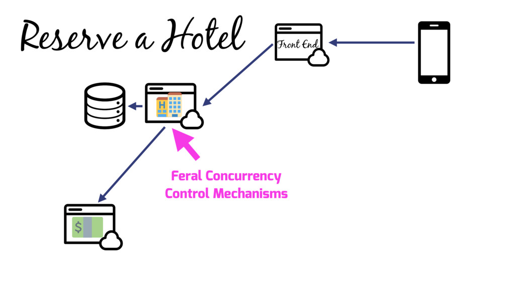 Reserve a Hotel Front End Feral Concurrency Con...