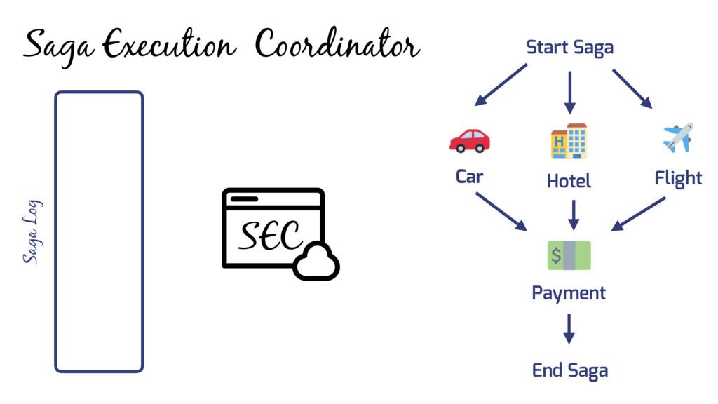 Saga Execution Coordinator SEC Car Flight Hotel...