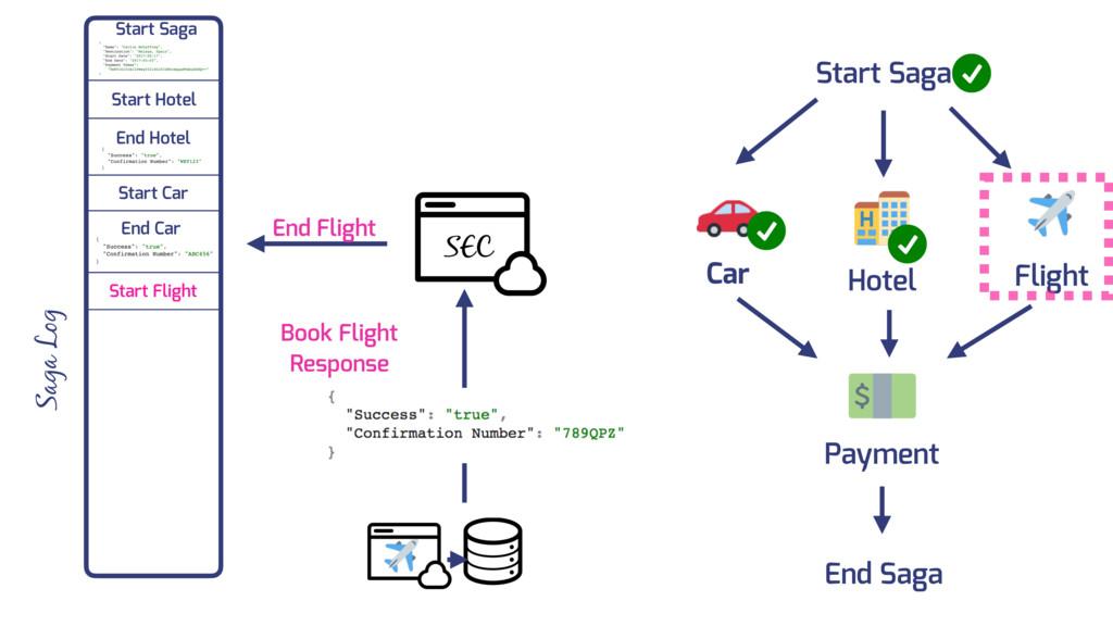 Car Flight Hotel Payment Start Saga End Saga Sa...