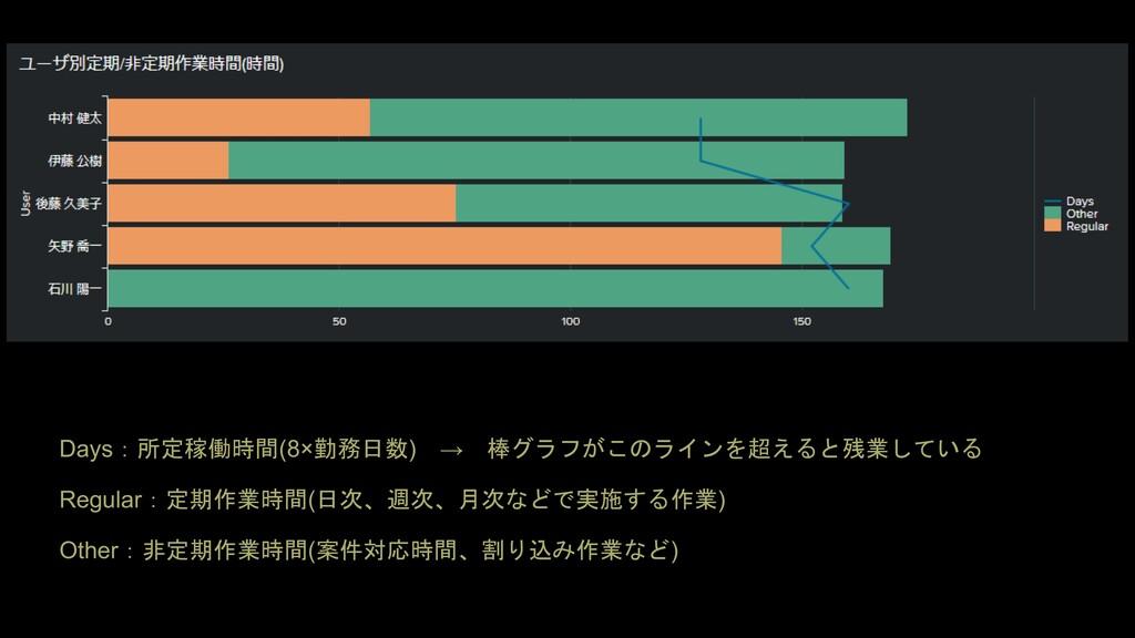 Days:所定稼働時間(8×勤務日数) → 棒グラフがこのラインを超えると残業している Reg...