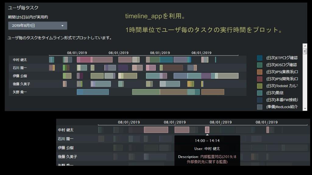 timeline_appを利用。 1時間単位でユーザ毎のタスクの実行時間をプロット。